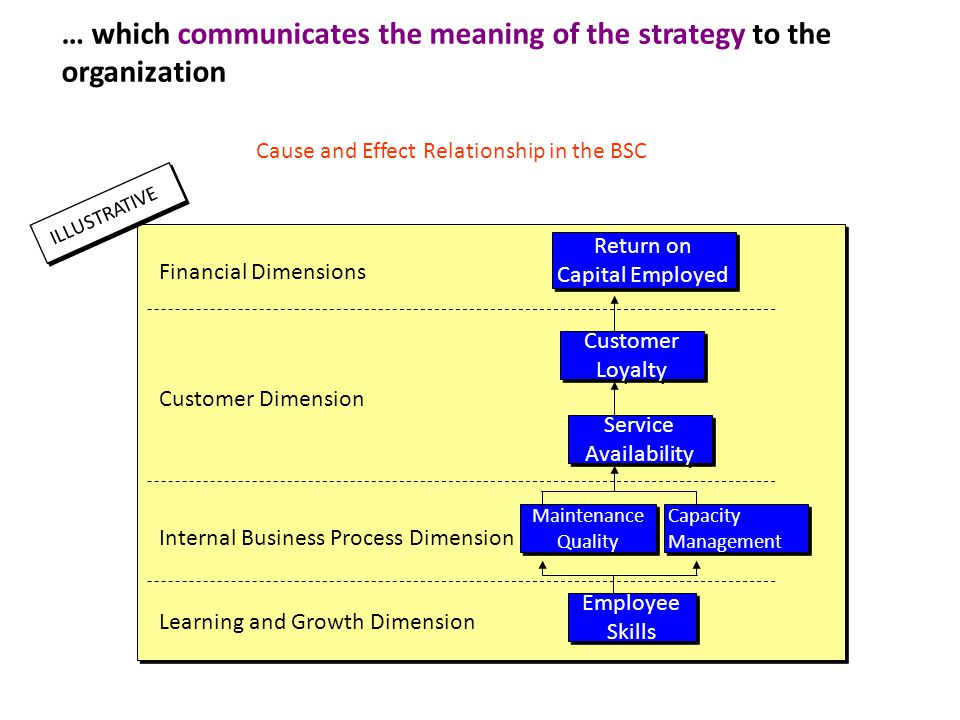 … which communicates the meaning of the strategy to the organization