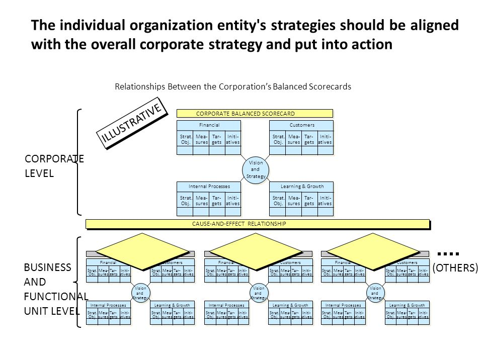The individual organization entity s strategies should be aligned with the overall corporate strategy and put into action