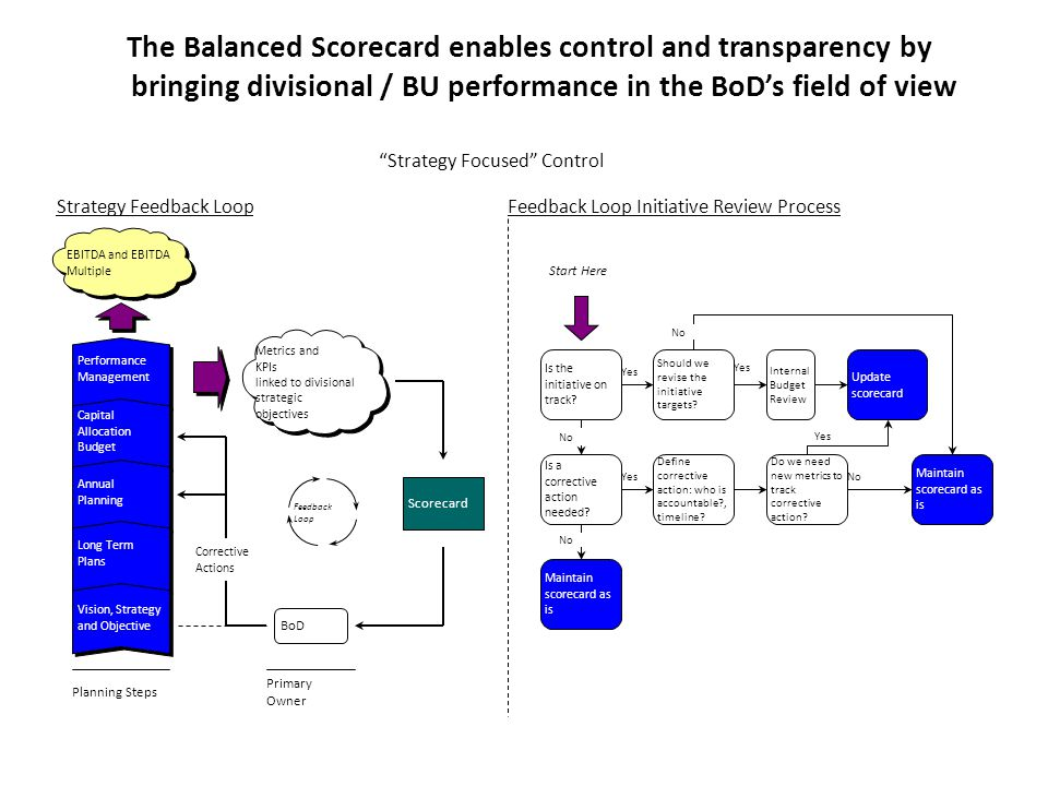 The Balanced Scorecard enables control and transparency by bringing divisional / BU performance in the BoD's field of view