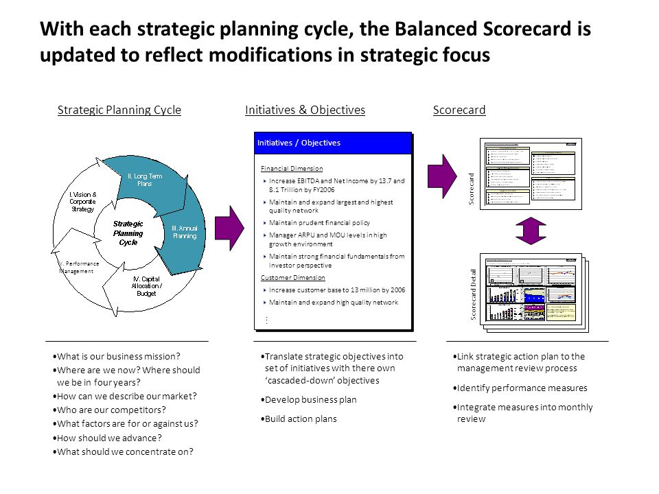 With each strategic planning cycle, the Balanced Scorecard is updated to reflect modifications in strategic focus
