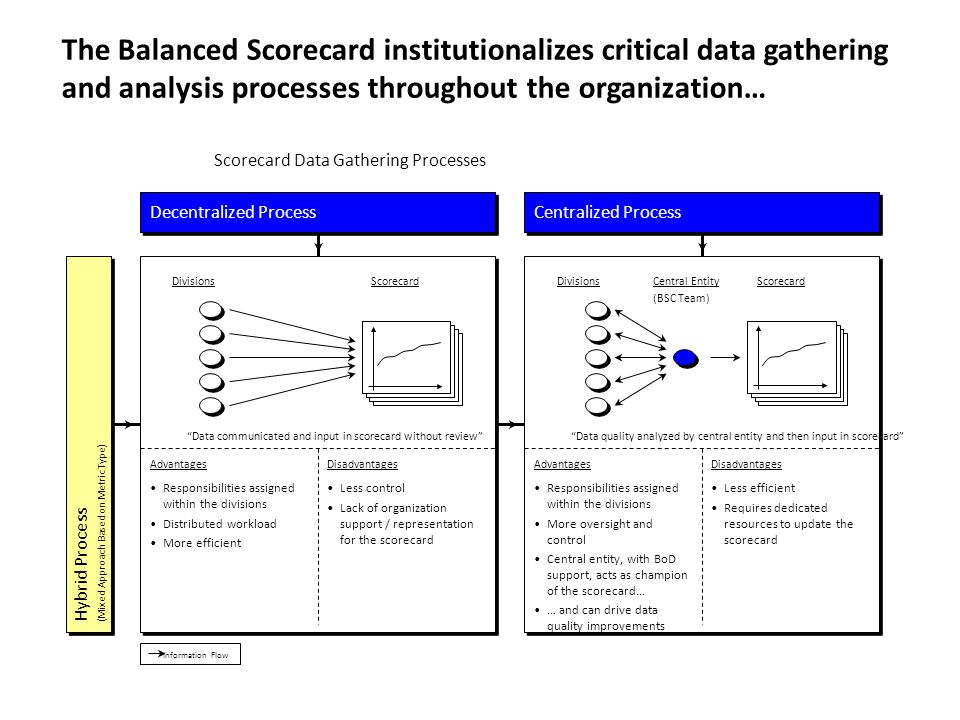The Balanced Scorecard institutionalizes critical data gathering and analysis processes throughout the organization…