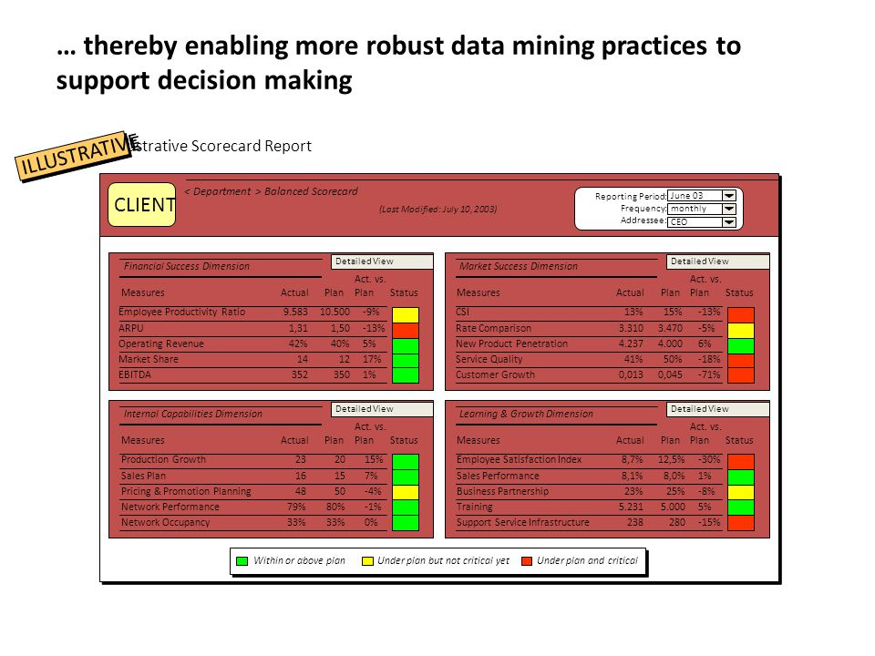 … thereby enabling more robust data mining practices to support decision making