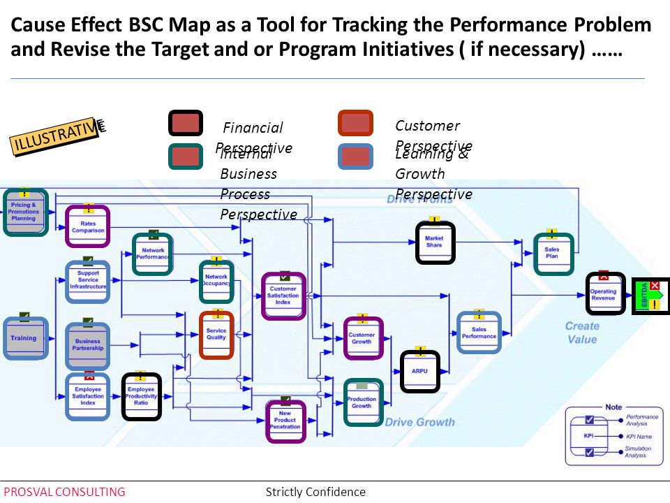 Cause Effect BSC Map as a Tool for Tracking the Performance Problem