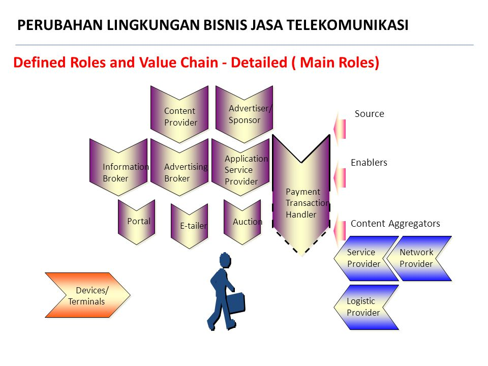 Defined Roles and Value Chain - Detailed ( Main Roles)
