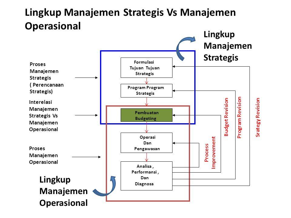 Lingkup Manajemen Strategis Vs Manajemen Operasional