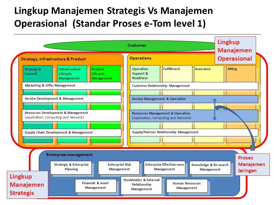 Lingkup Manajemen Strategis Vs Manajemen
