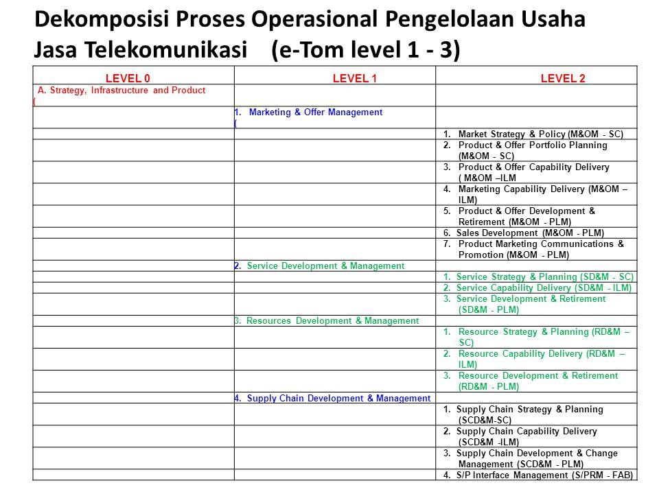 Dekomposisi Proses Operasional Pengelolaan Usaha Jasa Telekomunikasi (e-Tom level 1 - 3)