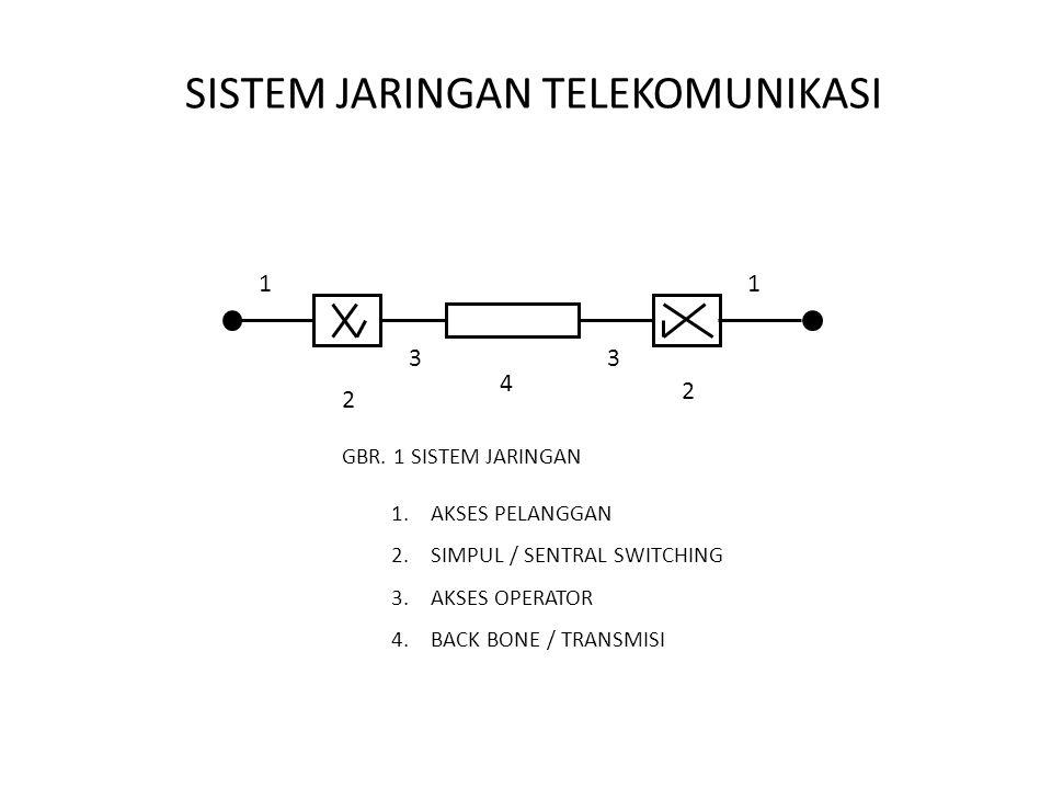 SISTEM JARINGAN TELEKOMUNIKASI