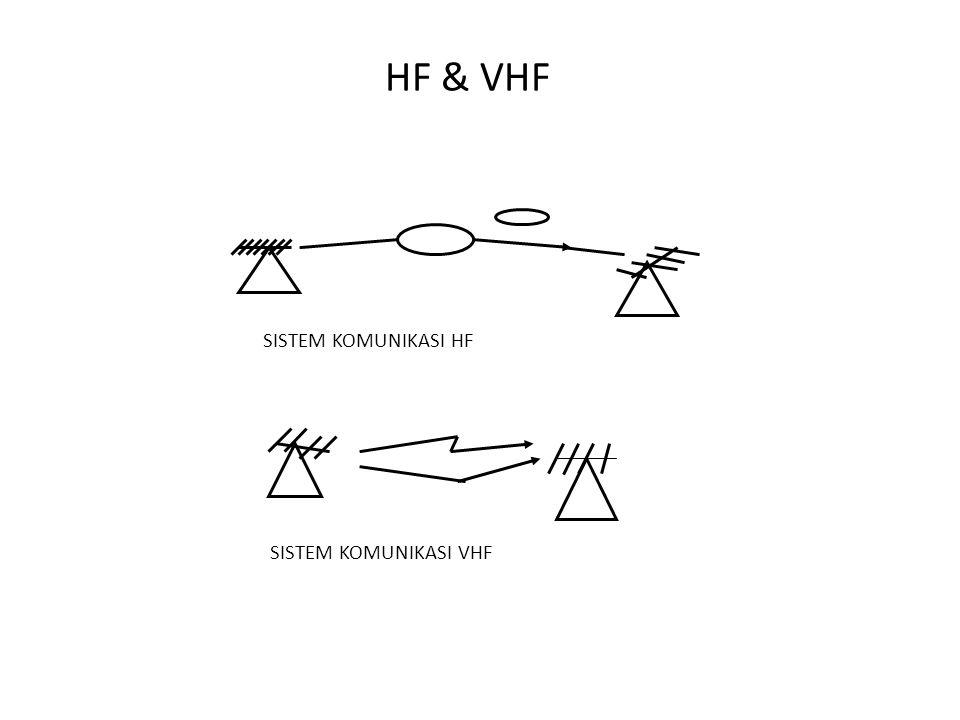 HF & VHF SISTEM KOMUNIKASI HF SISTEM KOMUNIKASI VHF