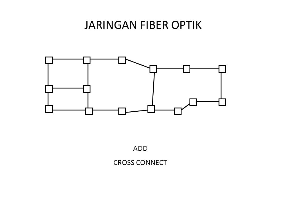 JARINGAN FIBER OPTIK ADD CROSS CONNECT