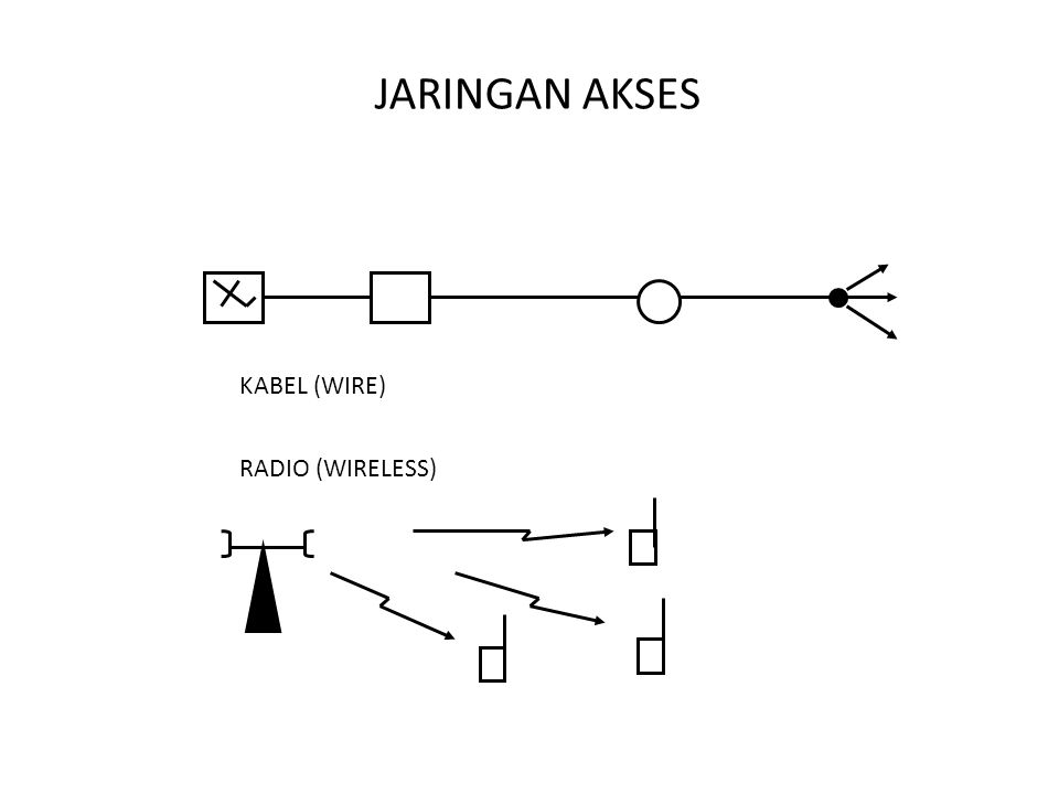 JARINGAN AKSES KABEL (WIRE) RADIO (WIRELESS)