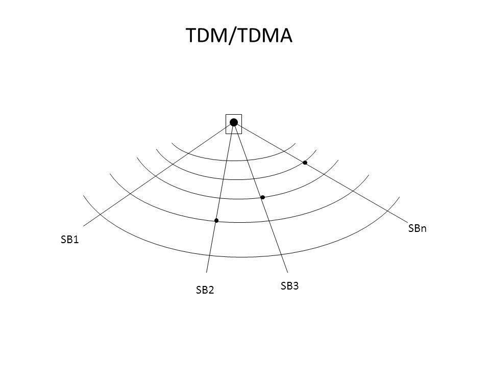 TDM/TDMA SBn SB1 SB3 SB2