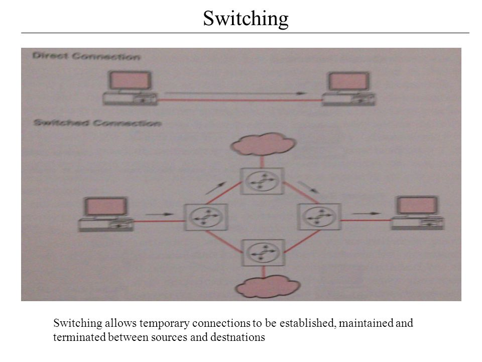 Switching Switching allows temporary connections to be established, maintained and terminated between sources and destnations.