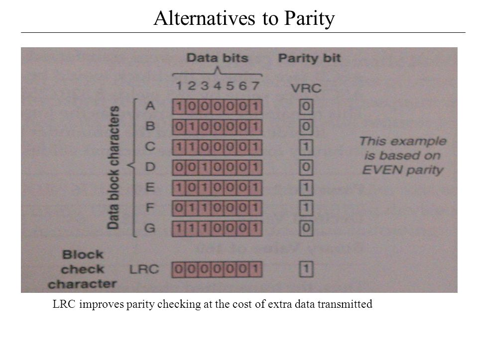 Alternatives to Parity