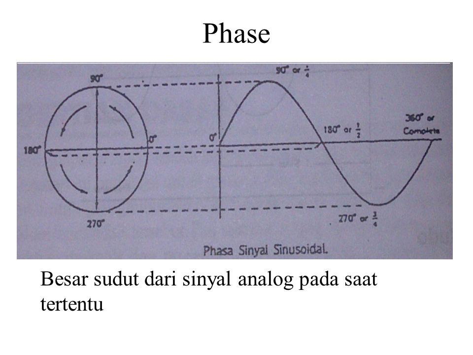 Phase Besar sudut dari sinyal analog pada saat tertentu