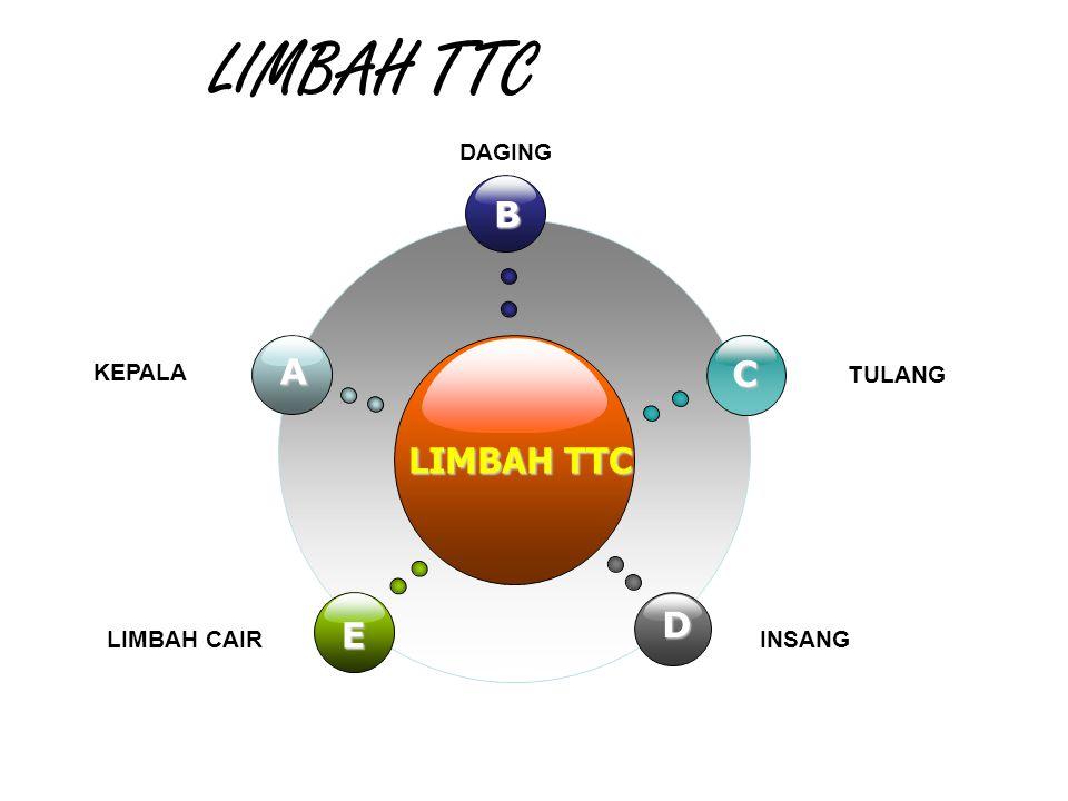 LIMBAH TTC B A C LIMBAH TTC D E KEPALA DAGING TULANG LIMBAH CAIR