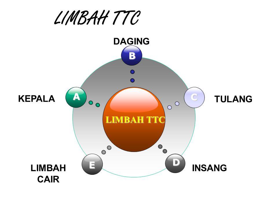 LIMBAH TTC LIMBAH TTC B E C D A KEPALA DAGING TULANG LIMBAH CAIR