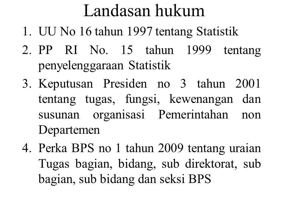 Landasan hukum UU No 16 tahun 1997 tentang Statistik