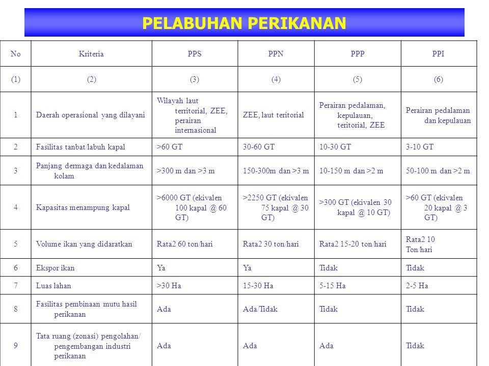 PELABUHAN PERIKANAN No Kriteria PPS PPN PPP PPI (1) (2) (3) (4) (5)