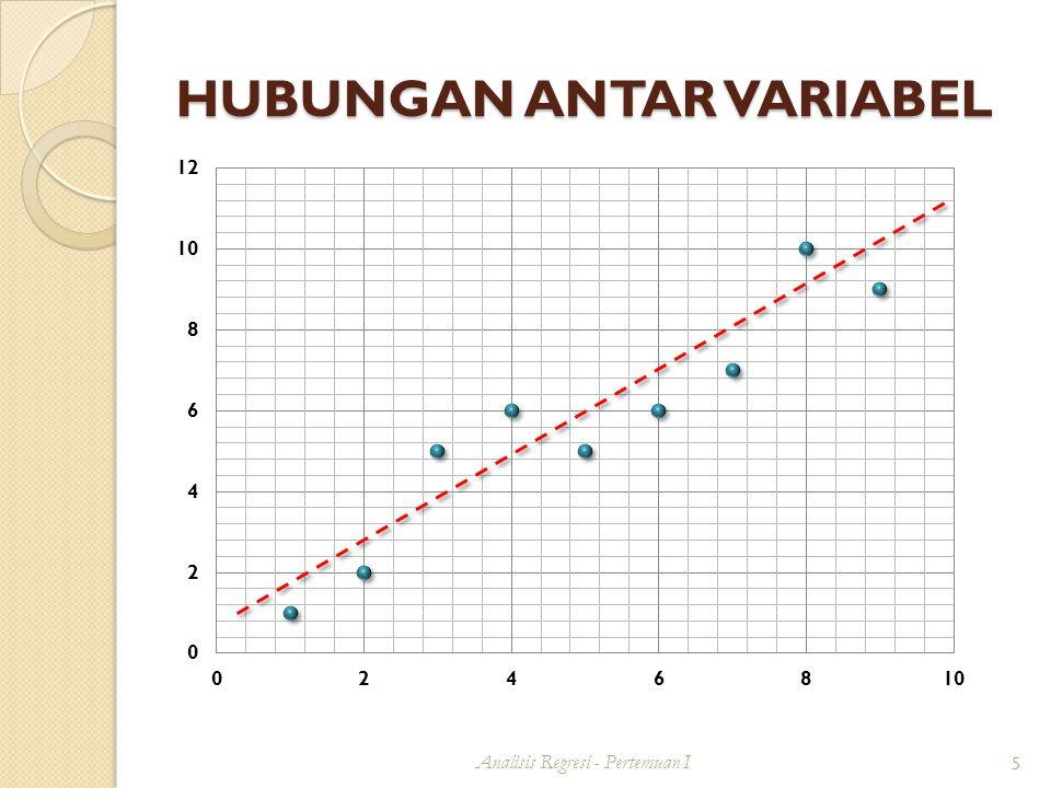 Hubungan antar variabel