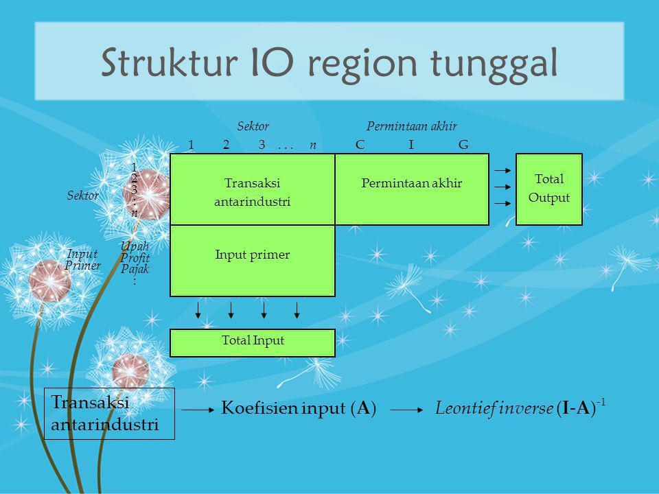 Struktur IO region tunggal