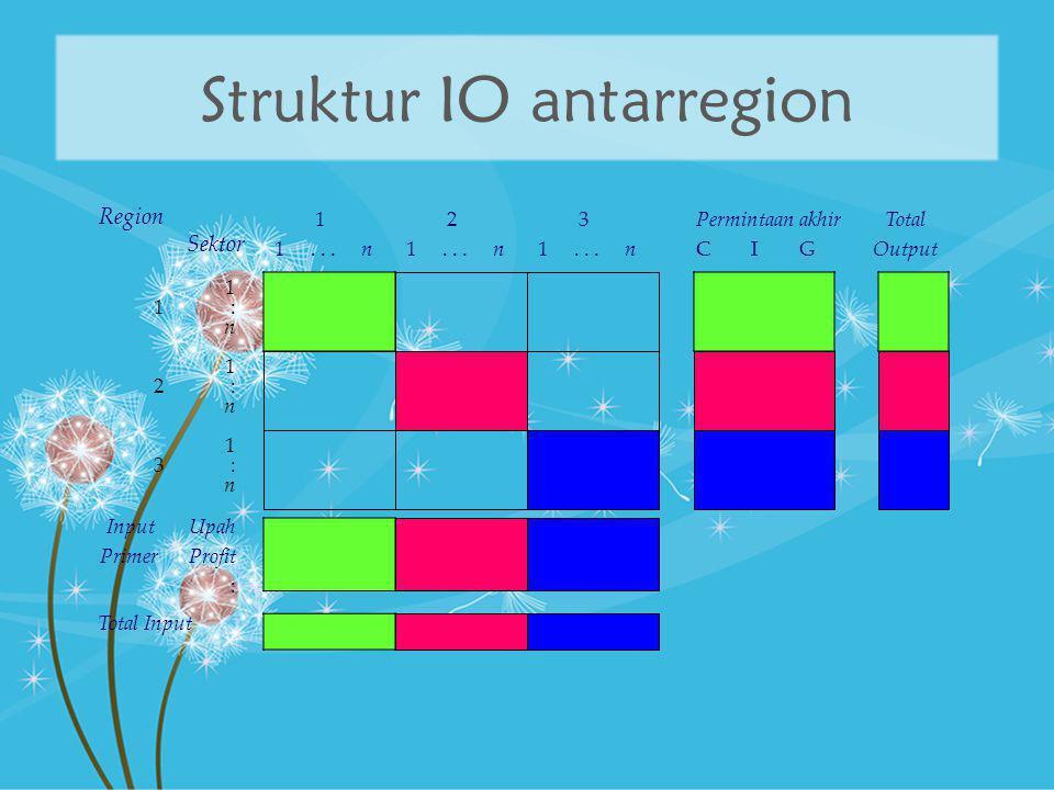 Struktur IO antarregion