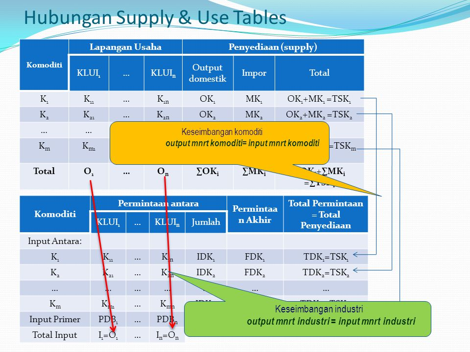 Hubungan Supply & Use Tables