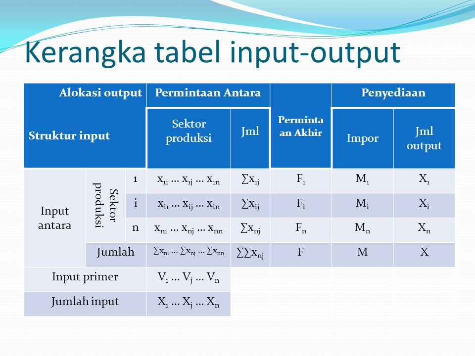 Kerangka tabel input-output