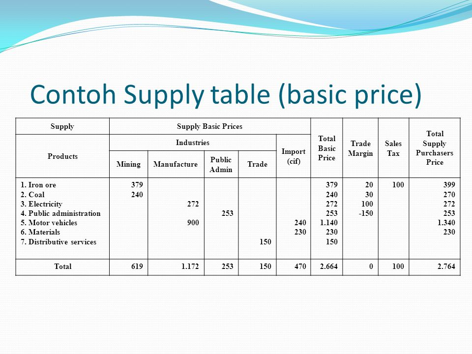 Contoh Supply table (basic price)