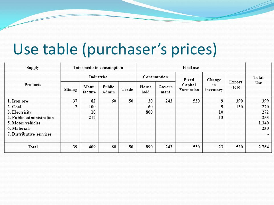 Use table (purchaser's prices)