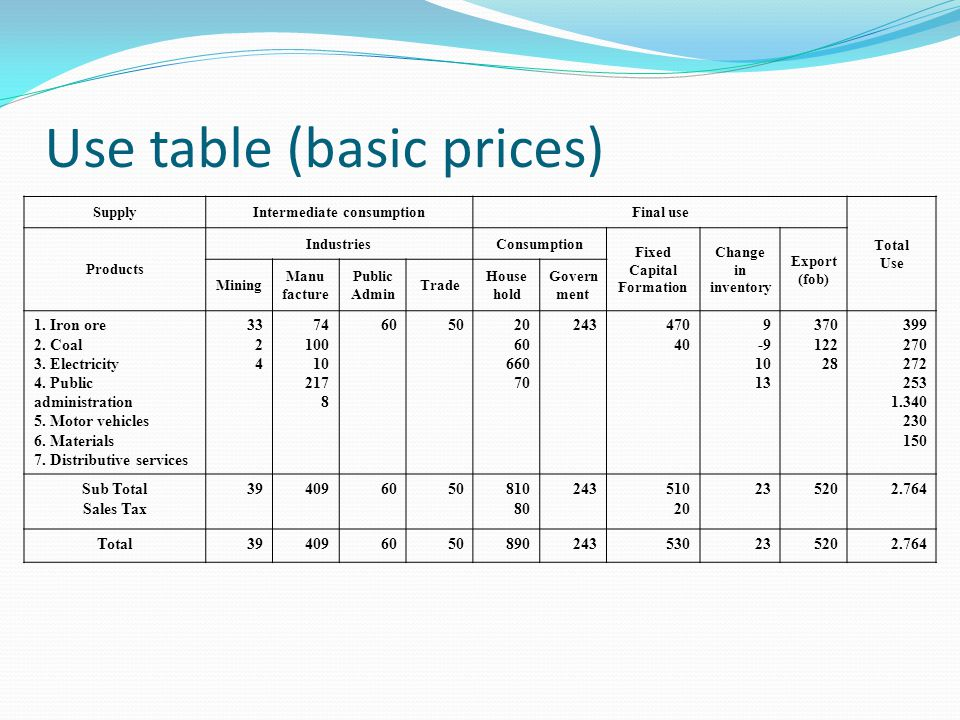 Use table (basic prices)