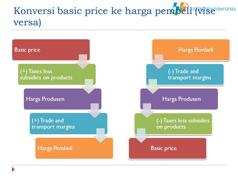 Konversi basic price ke harga pembeli (vise versa)