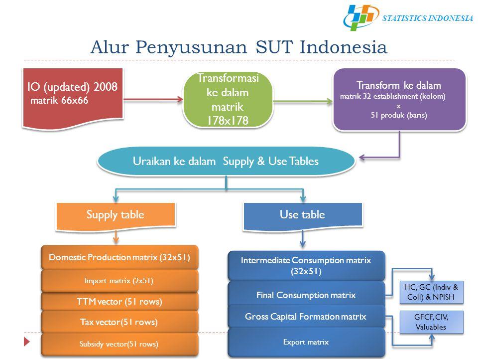 Alur Penyusunan SUT Indonesia