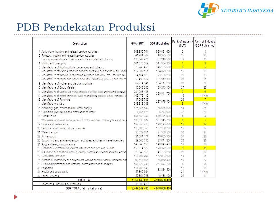 PDB Pendekatan Produksi