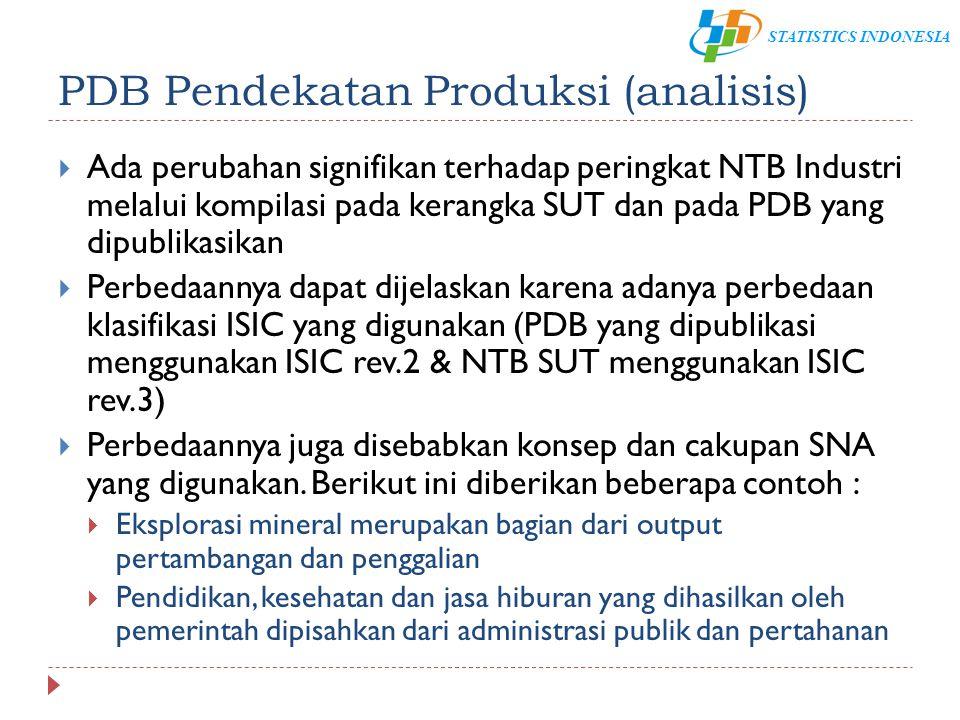 PDB Pendekatan Produksi (analisis)