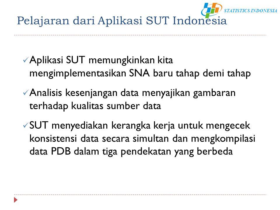 Pelajaran dari Aplikasi SUT Indonesia