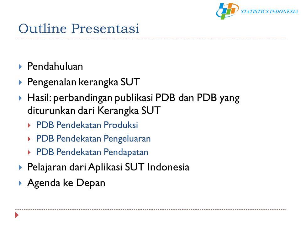 Outline Presentasi Pendahuluan Pengenalan kerangka SUT