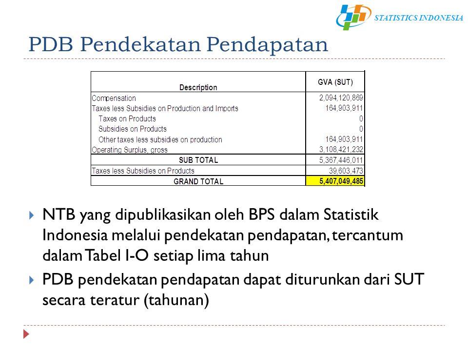 PDB Pendekatan Pendapatan