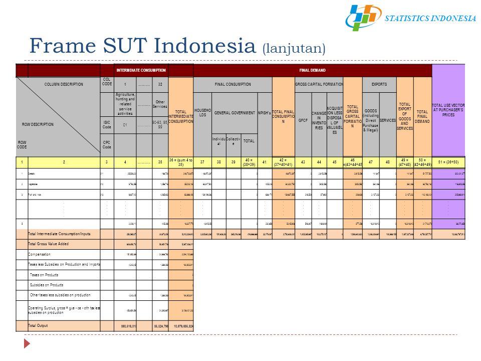 Frame SUT Indonesia (lanjutan)