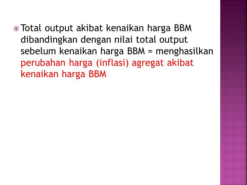Total output akibat kenaikan harga BBM dibandingkan dengan nilai total output sebelum kenaikan harga BBM = menghasilkan perubahan harga (inflasi) agregat akibat kenaikan harga BBM
