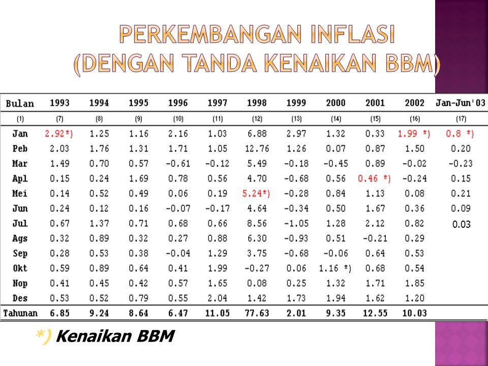 PERKEMBANGAN INFLASI (Dengan tanda kenaikan BBM)