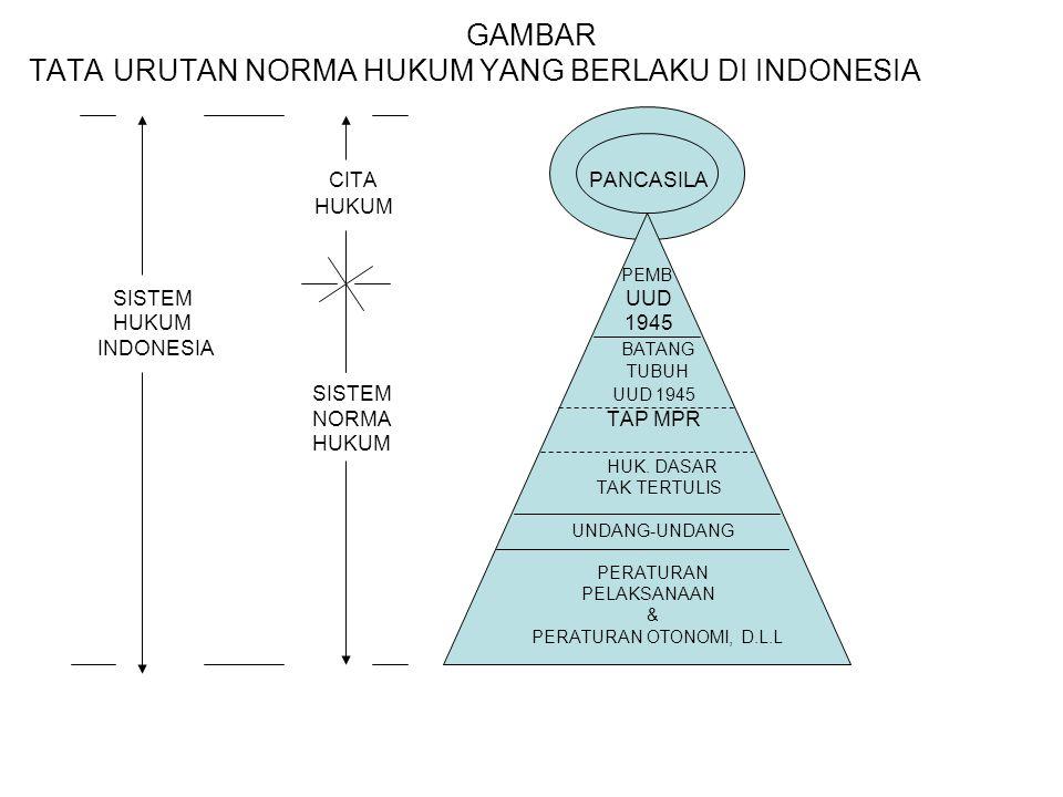 TATA URUTAN NORMA HUKUM YANG BERLAKU DI INDONESIA