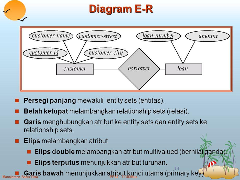 Diagram E-R Persegi panjang mewakili entity sets (entitas).