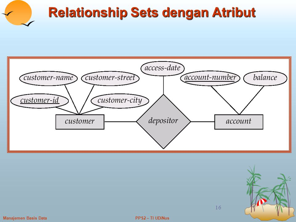 Relationship Sets dengan Atribut