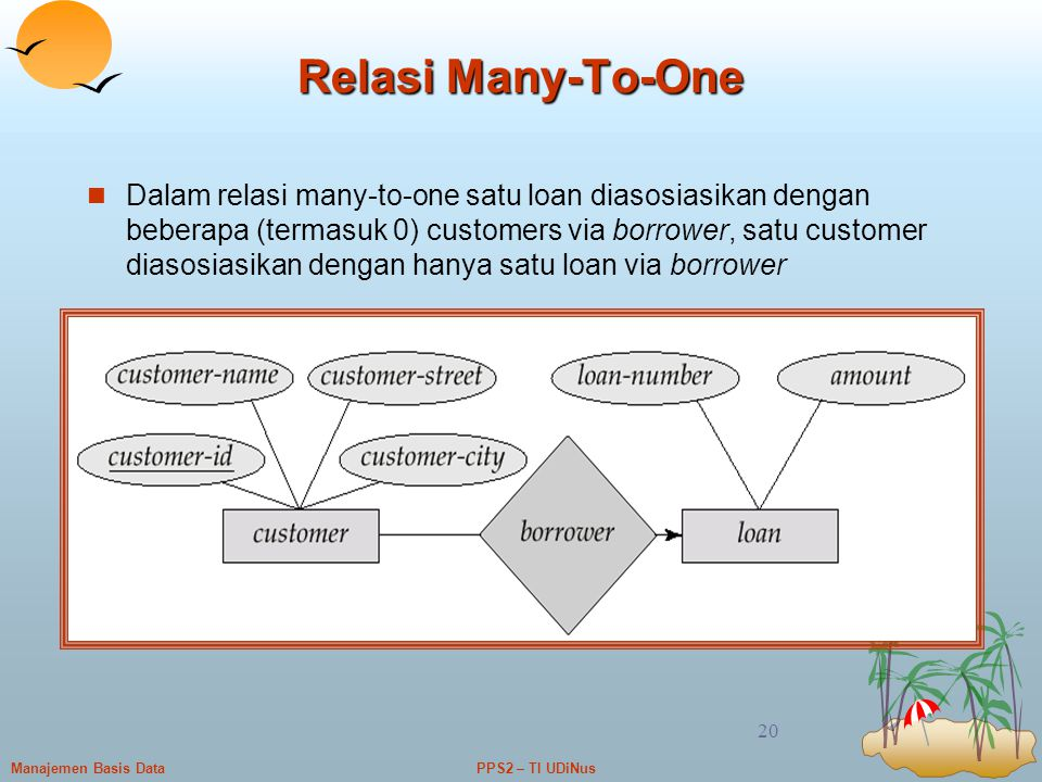 Relasi Many-To-One