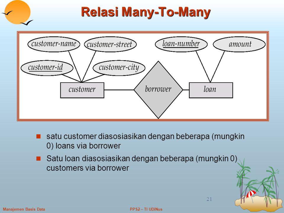 Relasi Many-To-Many satu customer diasosiasikan dengan beberapa (mungkin 0) loans via borrower.