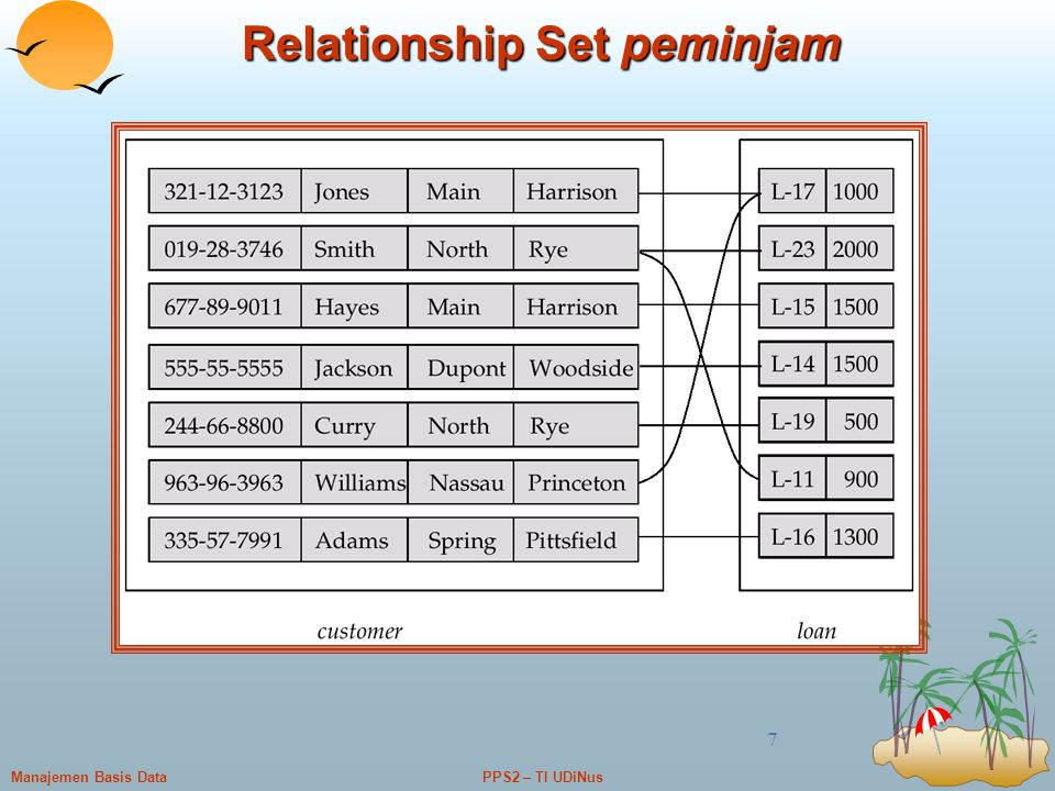 Relationship Set peminjam