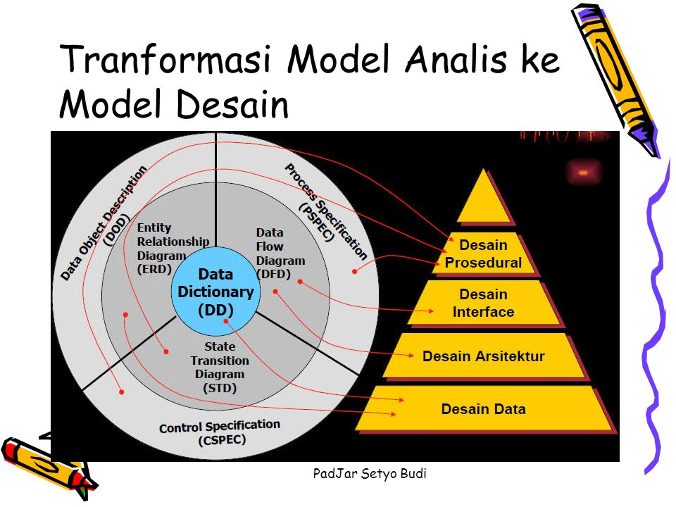 Tranformasi Model Analis ke Model Desain