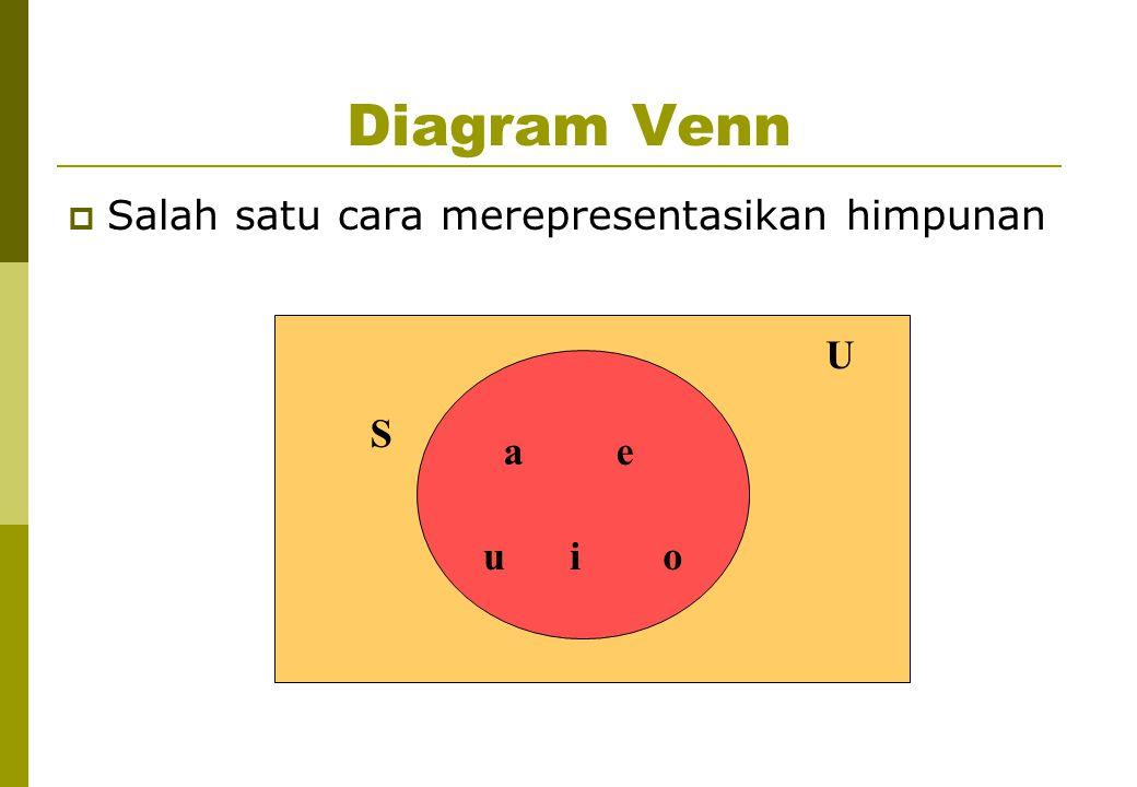 Diagram Venn Salah satu cara merepresentasikan himpunan U S a e u i o