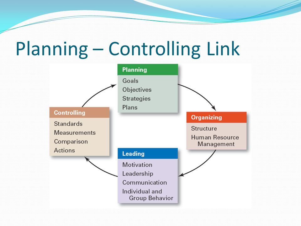 Planning – Controlling Link